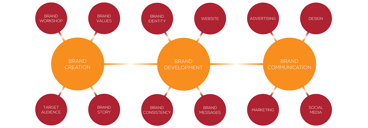 Brand Creation - Brand Development - Brand Communication