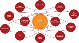 Brand Satellite - Our Network