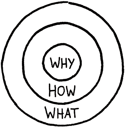 The Golden Circle (©2013 Simon Sinek Inc)
