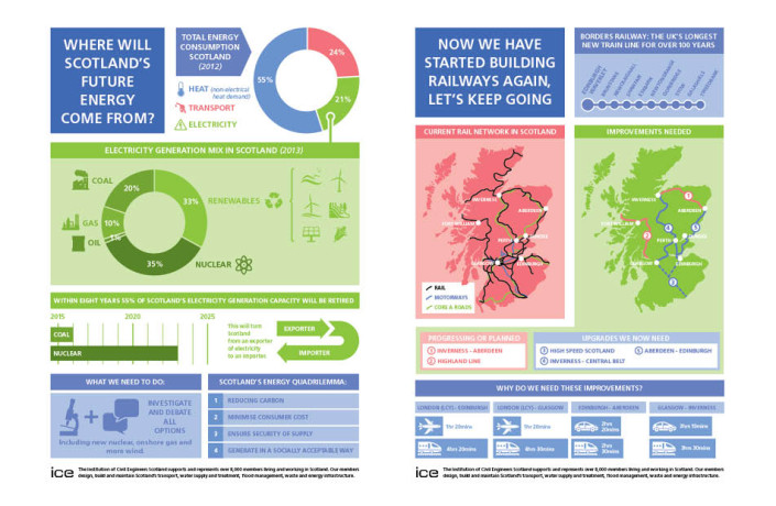 Graphic Design: Institute of Civil Engineers Scotland - Infographics