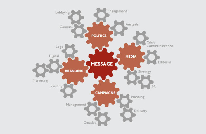 Graphic Design: Message Matters - Services infographic
